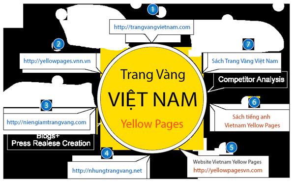 Bộ sản phẩm Trang Vàng Việt Nam
